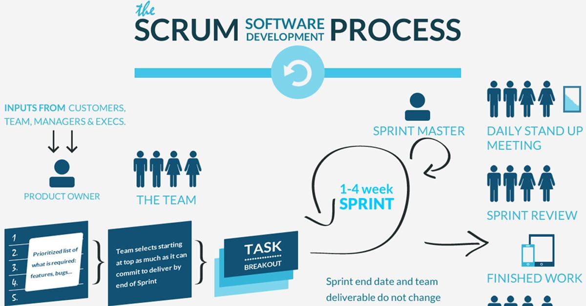 Scrum là gì?